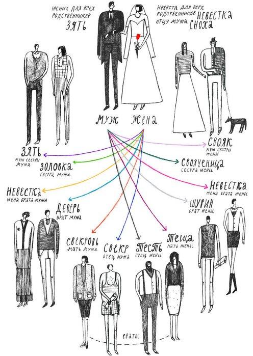 Кто мы друг другу после свадьбы 1 (496x700, 81Kb)