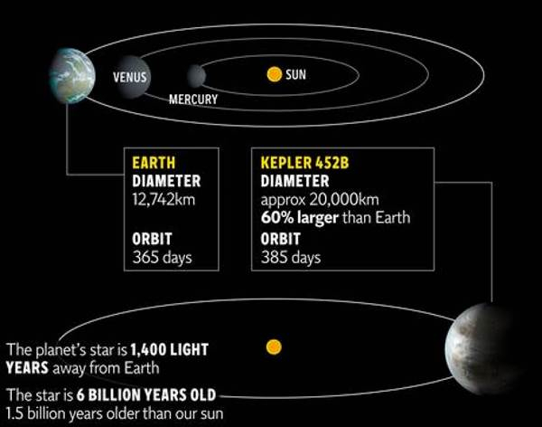 планета Kepler-452b фото наса 4 (600x472, 88Kb)