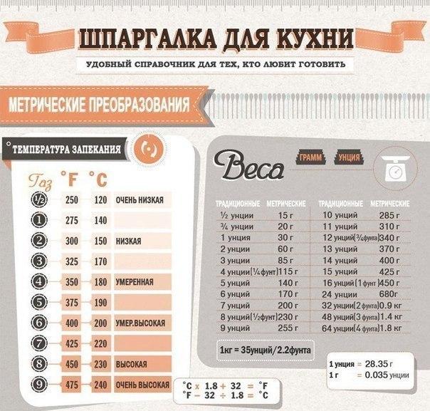 шпаргалки для кухни (604x577, 297Kb)