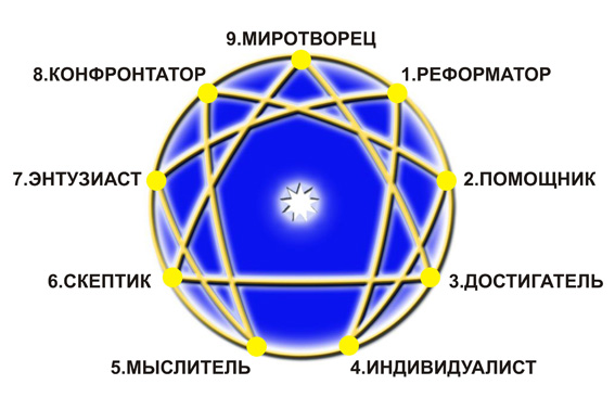 4930175_enneagram (567x378, 81Kb)
