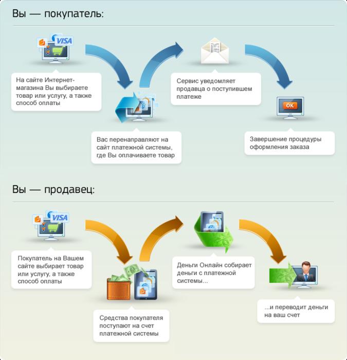 Схема покупки товара через интернет