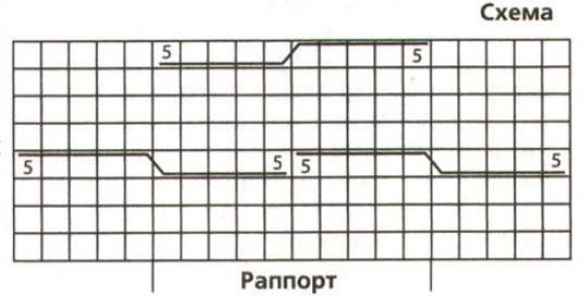 Формирование пятки: разделите вязание на 2 равные части и дальше вяжите только петли двух спиц: 3-й и 4-й.
