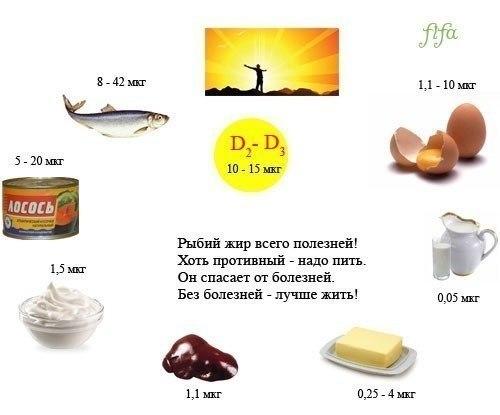 витамины1 (500x415, 28Kb)