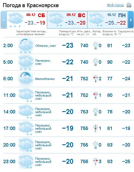 Погода в новоджерелиевской на 3 дня точная