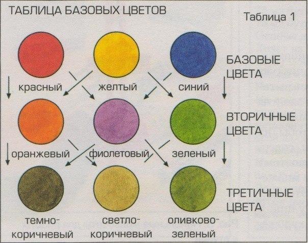 Как из желтого сделать коричневый