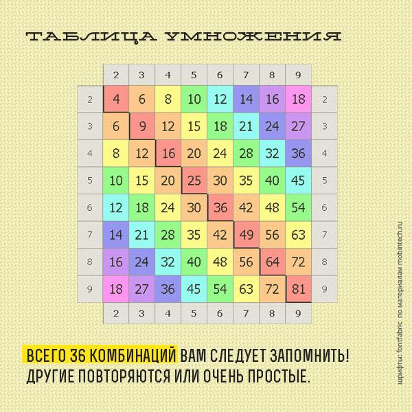 tablitsa-umnozeniya1 (600x600, 150Kb)