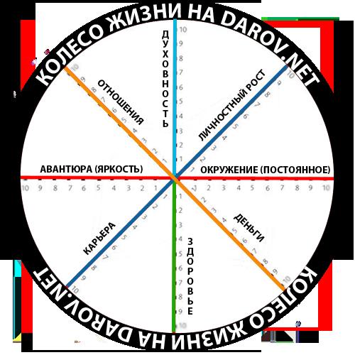 darov-net-koleso-balansa (500x500, 104Kb)