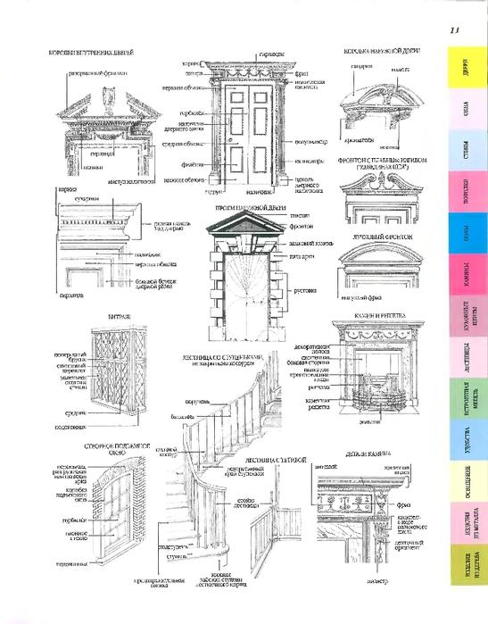 Элементы архитектурного дизайна