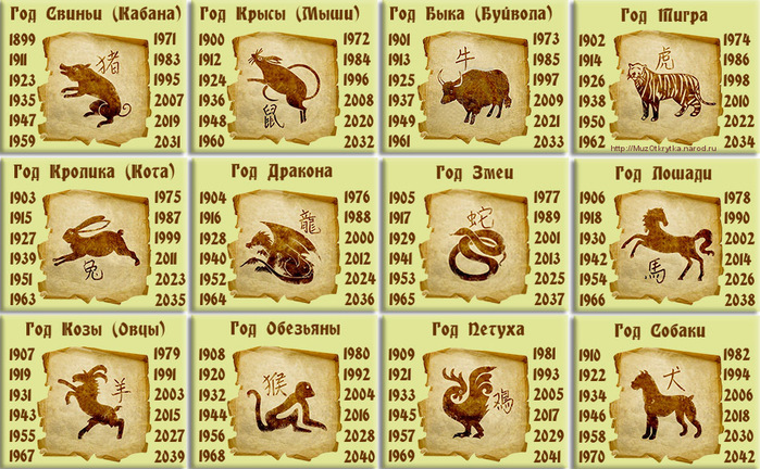 znaki_zodiaka_po_godam (700x432, 202Kb)