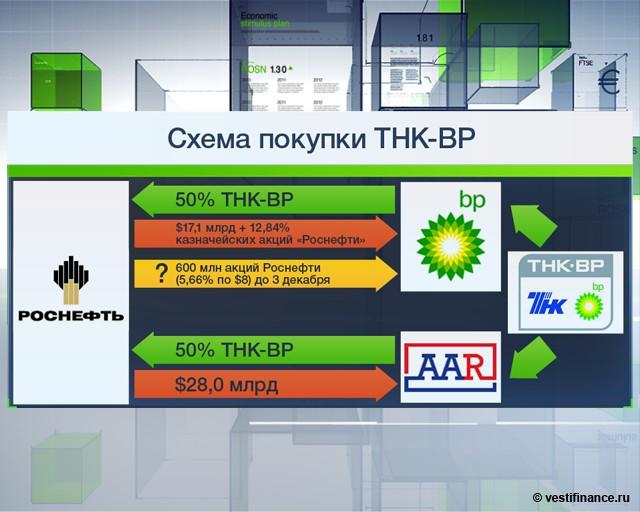 """Министр экономики Андрей Белоусов подчеркнул, что приобретение  """"Роснефтью """" ТНК-BP, в результате чего  """"Роснефть """"..."""