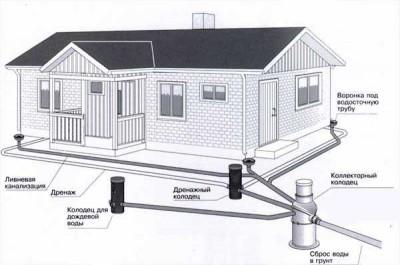 Дренаж фундамента или Пристенный дренаж предназначен для отвода от фундамента грунтовой, талой и дождевой воды.