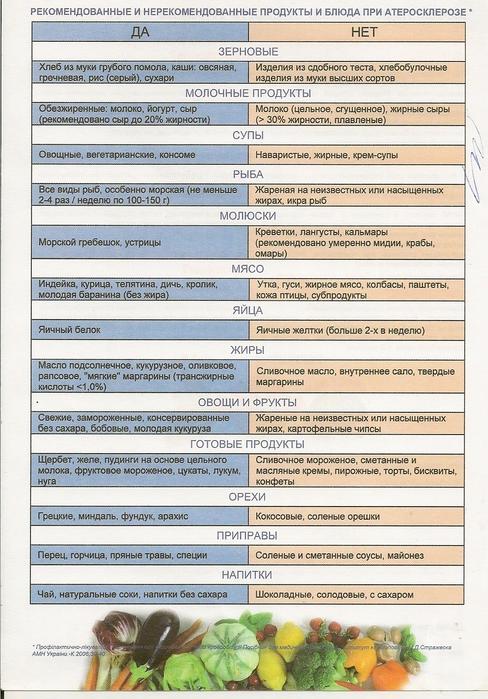 Продукты и блюда при атеросклерозе (488x700, 274Kb)