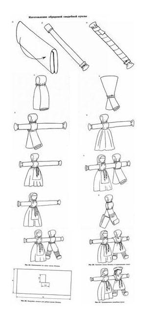 Куклы своими руками из ниток инструкция