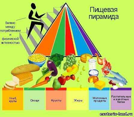 здоровое питание (447x390, 32Kb)