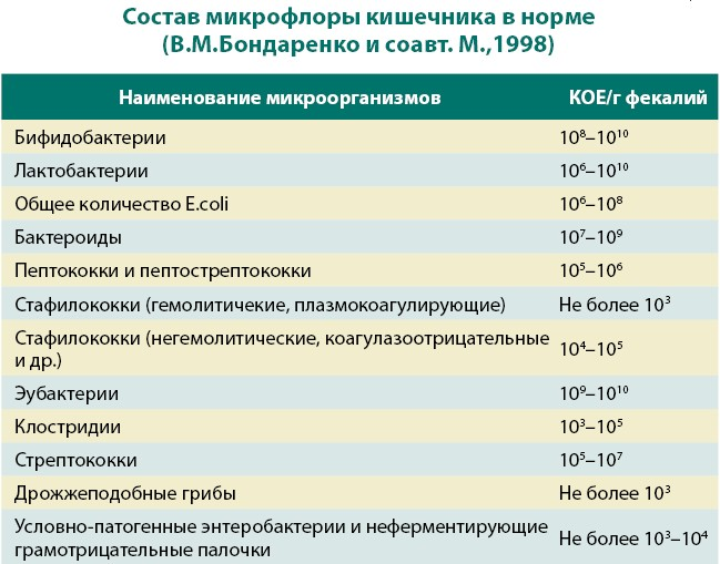 микрофлора кишечника. pg (649x509, 81Kb)