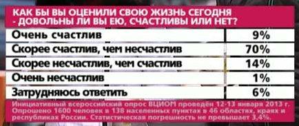 Согласно опросу общественного мнения, россияне довольны своей жизнью
