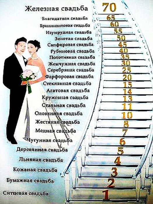 Какие свадьбы по времени