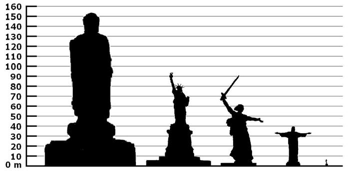 3925073_Height_comparison_of_notable_statues_01 (700x344, 26Kb)