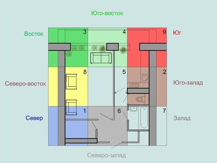 Дизайн однокомнатной квартиры фен шуй