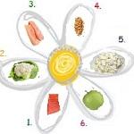 dieta-6-lepestkov (150x150, 9Kb)