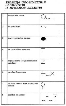 2. 1. Условные обозначения при вязании длинным крючком.