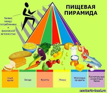 диета пищевая пирамида (447x390, 34Kb)