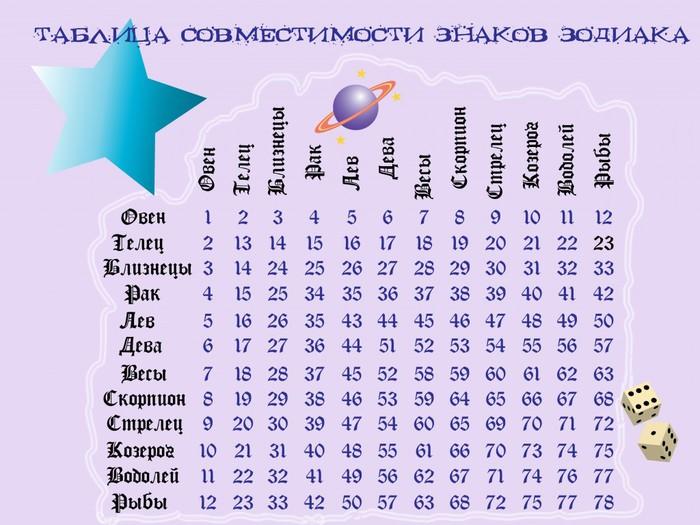 goroskop-sovmestimosti-seksualnoy