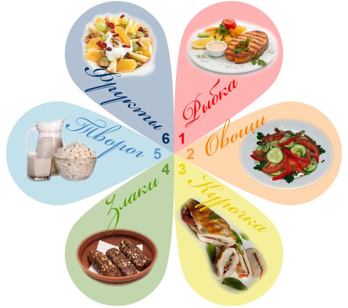 98835173_large_dieta_6_lepestkov_kartinkapng (700x620, 270Kb)