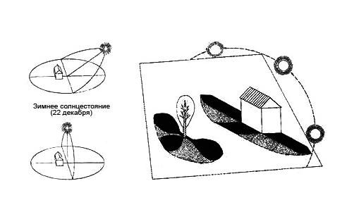 перепланировка участка (7) (492x301, 44Kb)
