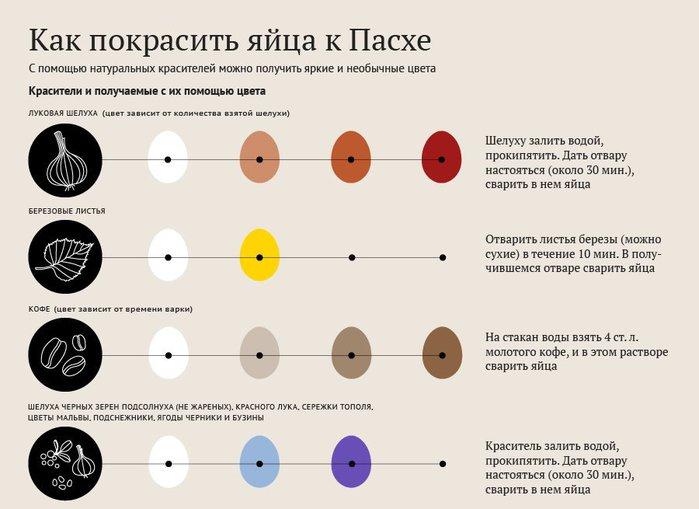 Как правильно красить яйца к Пасхе. Только натуральные красители 1 (700x509, 55Kb)