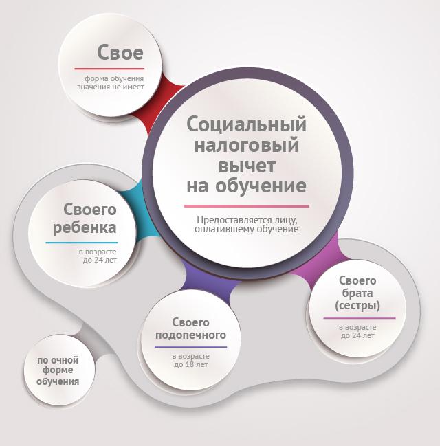 Социальный вычет на обучение как подготовить документы бланк фсс от 24.01.12