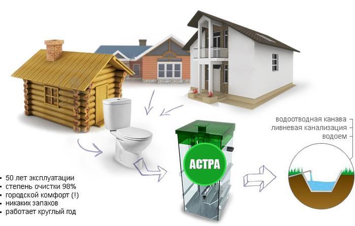 kanalizacia-zagorodnogo-doma (700x445, 72Kb)