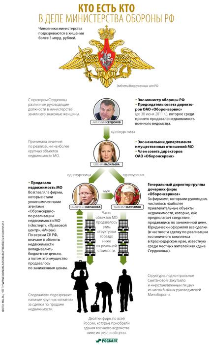 Вся структура, сложившаяся вокруг армии по итогам реформ Сердюкова, производит, мягко говоря.