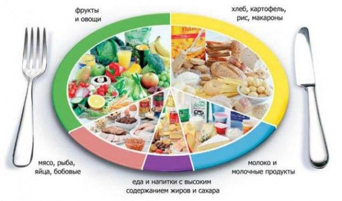 Принципы здорового питания Похудение. Диеты. Бесплатные эффективные диеты. Как похудеть за неделю. Быстрое похудение. Рецепты ди