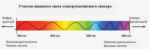 Spectrum (500x164, 16Kb)