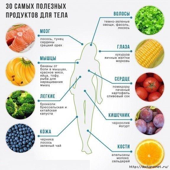 30 самых полезных продуктов для организма (575x575, 167Kb)