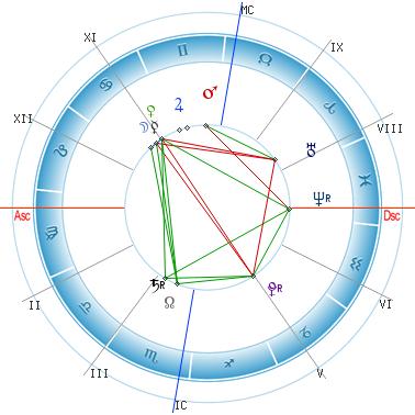 pokazateli-seksualnoy-sovmestimosti-v-astrologii