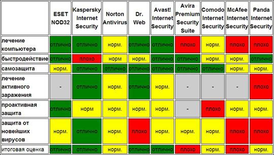 3754892_Kak_vibrat_antivirus (540x306, 195Kb)