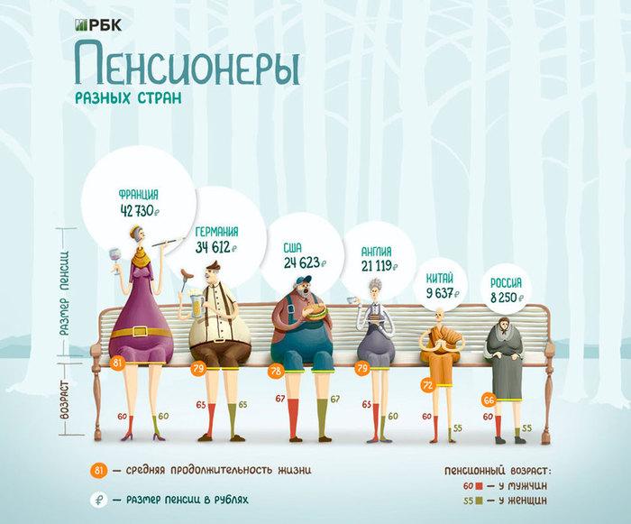3185107_razmer_pensii_v_raznih_stranah_mira (700x581, 82Kb)