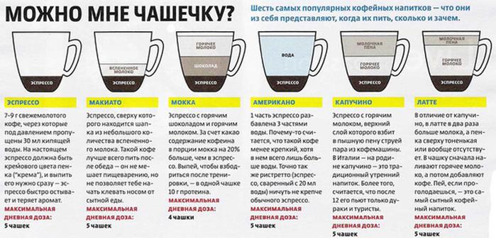 CHem-otlichayutsya-kofejny-e-napitki (700x336, 123Kb)
