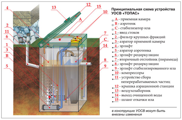 2)... Схема работы септика.  Б) Принудительное: Перекачивая воду в дренажный колодец (с возможностью в дальнейшем...