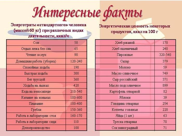 калории (700x525, 240Kb)