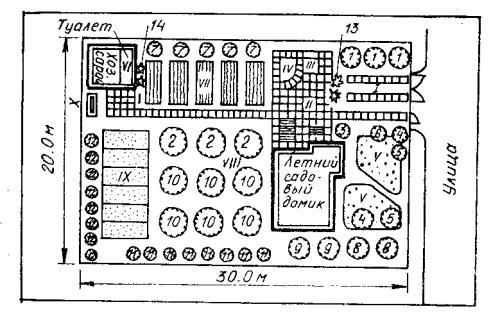 Схема размещения построек и растений различных пород на садовом участке.  I - площадка для автомобилей; II - зона...