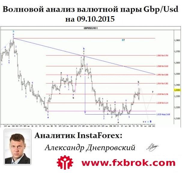 5859943_Gbpusd_Wave (606x577, 90Kb)