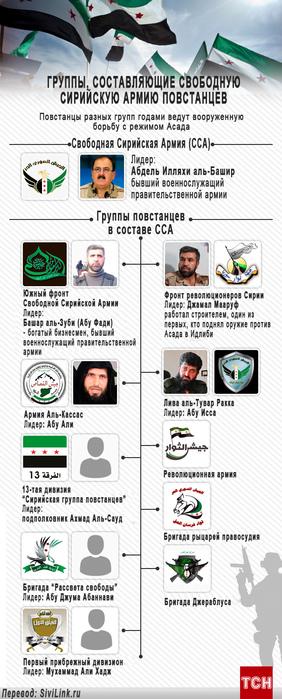 siriyskaya-svobodnaya-armia-infografika (282x700, 124Kb)