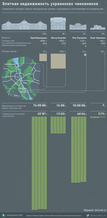 elitnaya-nedvijimost-ukrainskih-chinovnikov-infografika (343x700, 54Kb)