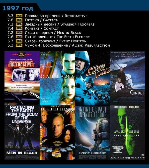 Научная фантастика - список фильмов по годам 1996-20052 (598x671, 388Kb)