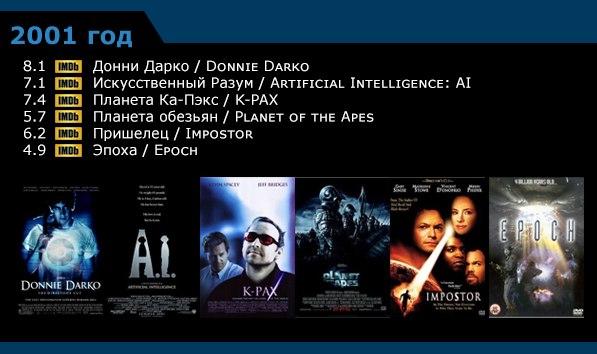 Научная фантастика - список фильмов по годам 1996-20056 (597x354, 149Kb)
