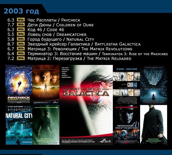 Научная фантастика - список фильмов по годам 1996-20058 (599x542, 278Kb)