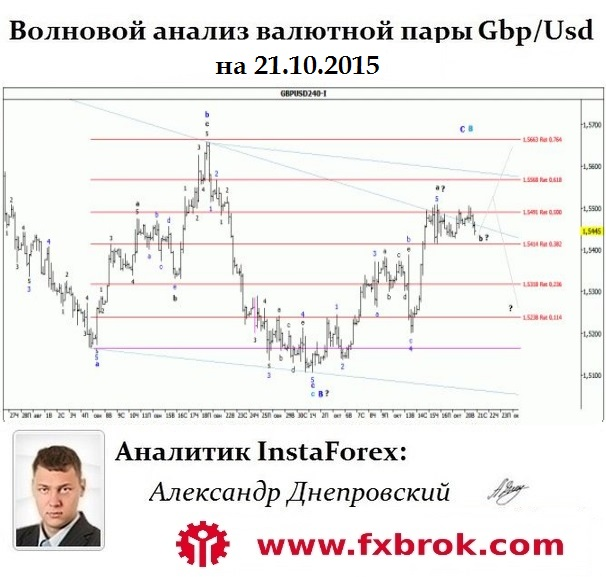 5859943_Gbpusd_Wavesite (606x577, 90Kb)